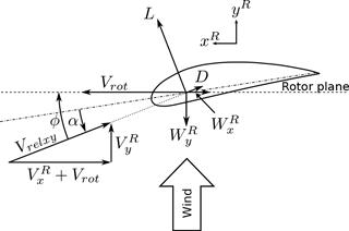 https://www.wind-energ-sci.net/3/121/2018/wes-3-121-2018-f03