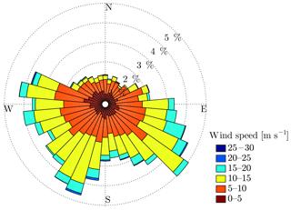 https://www.wind-energ-sci.net/3/191/2018/wes-3-191-2018-f02