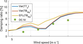 https://www.wind-energ-sci.net/3/25/2018/wes-3-25-2018-f10