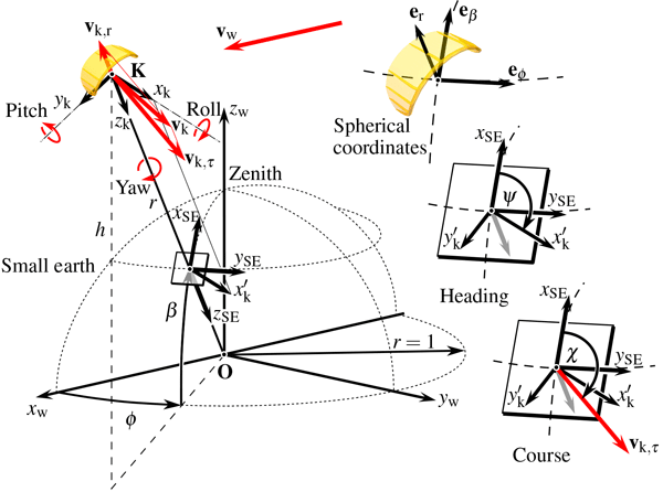 Wes System Identification Fuzzy Control And Simulation Of A Kite