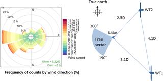 https://www.wind-energ-sci.net/3/395/2018/wes-3-395-2018-f04