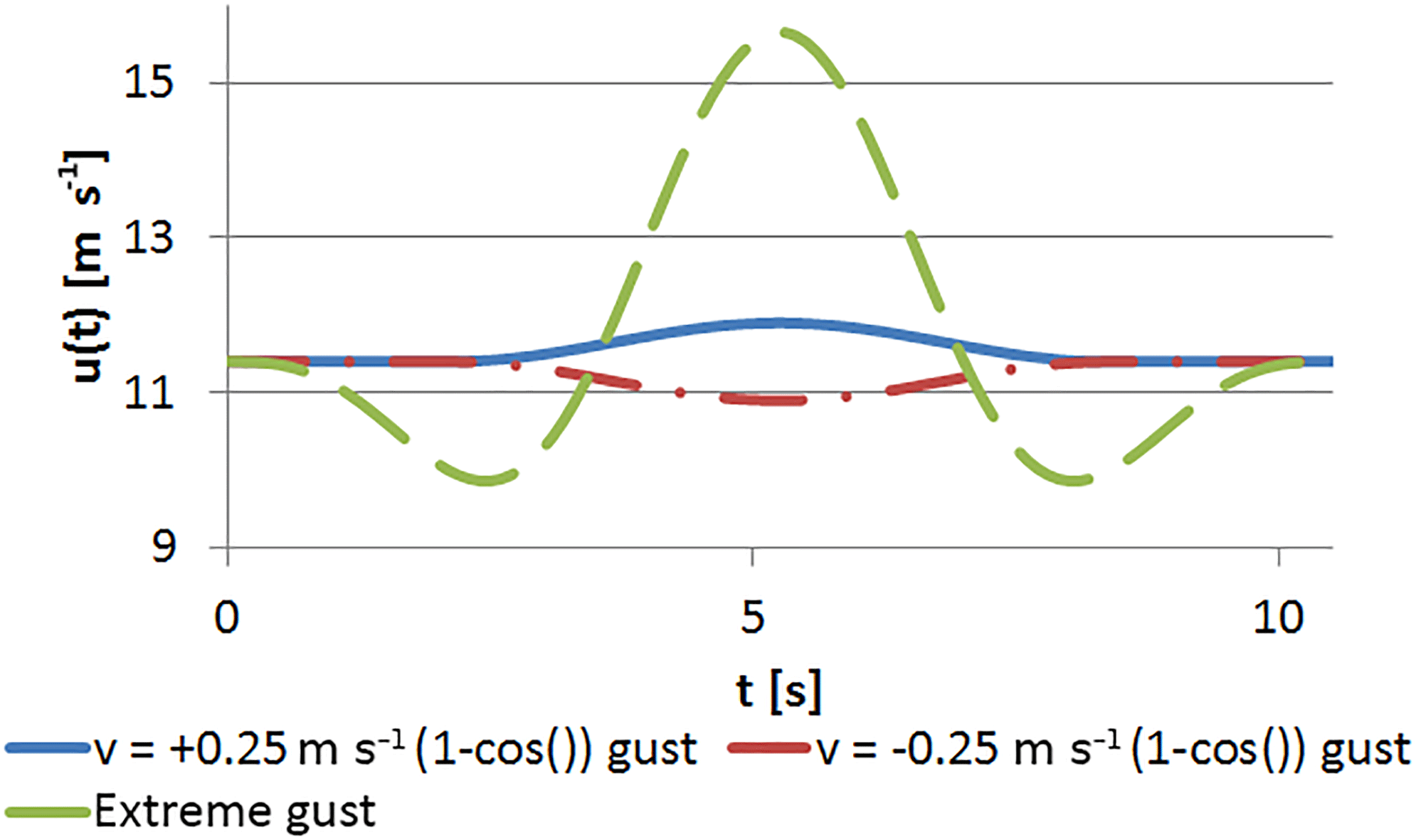 WES - Simulation of transient gusts on the NREL 5 MW wind turbine