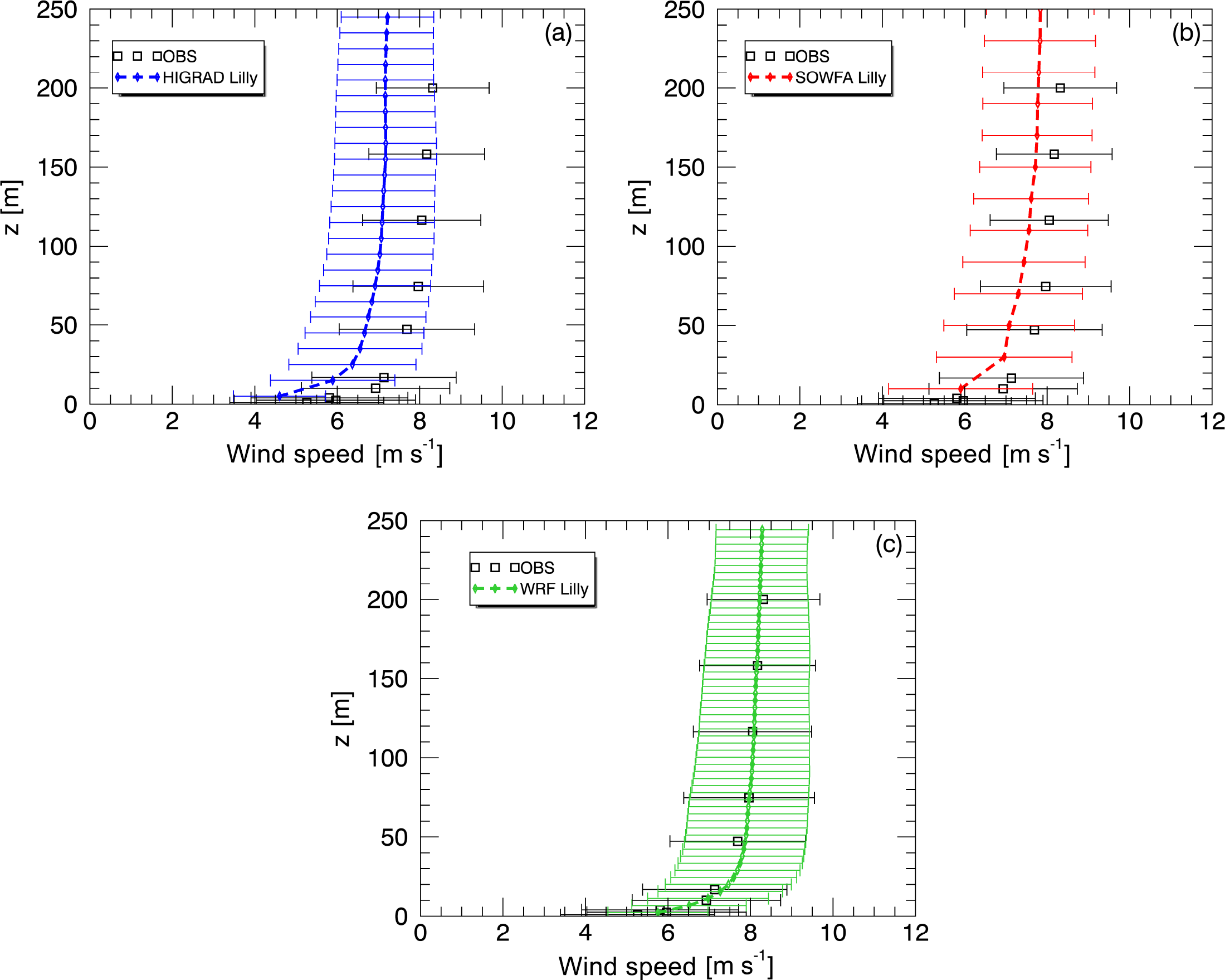 WES - Large-eddy simulation sensitivities to variations of