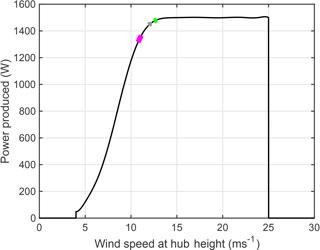 https://www.wind-energ-sci.net/3/651/2018/wes-3-651-2018-f01