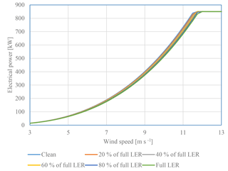 https://www.wind-energ-sci.net/3/729/2018/wes-3-729-2018-f14