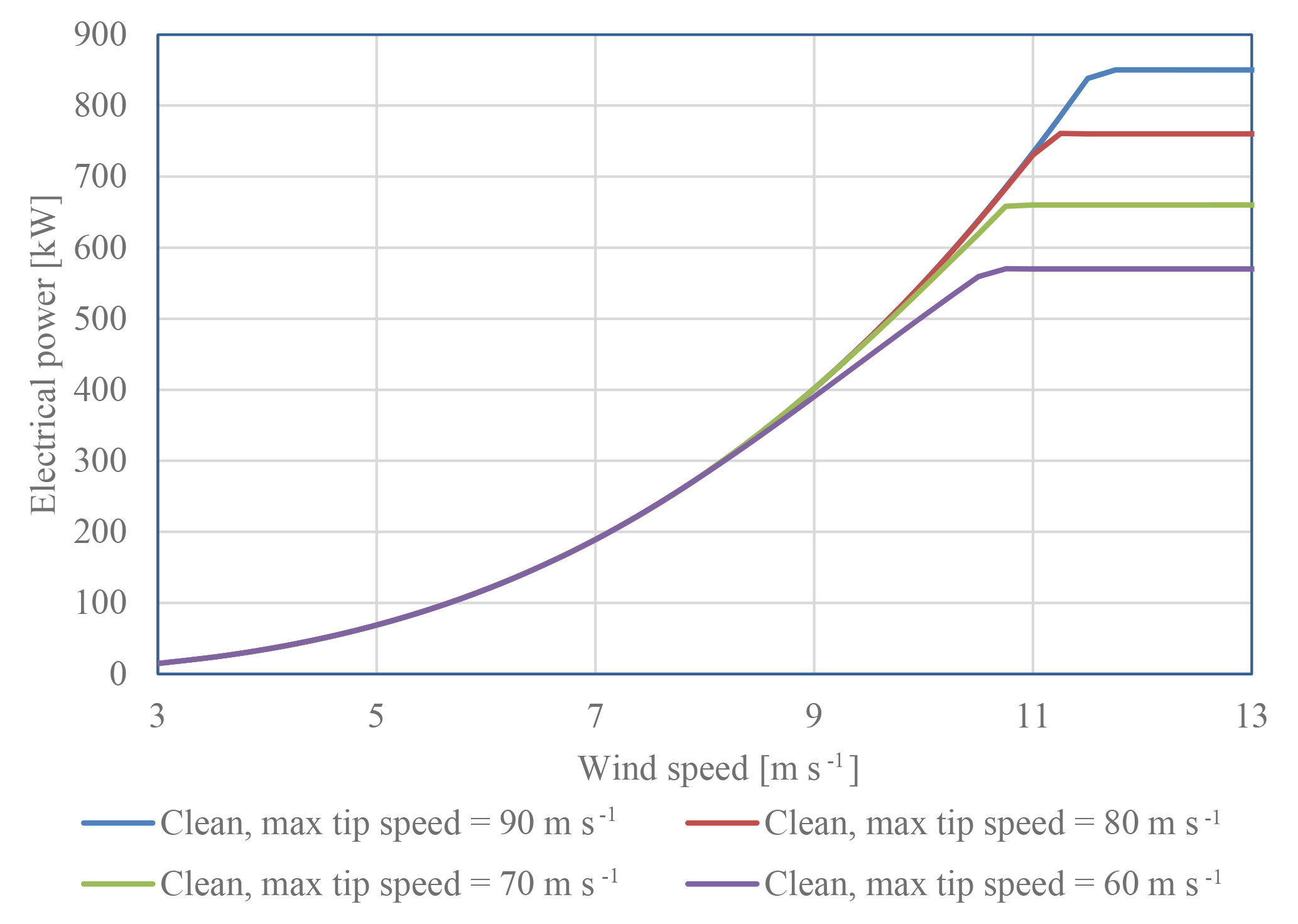 WES - Extending the life of wind turbine blade leading edges