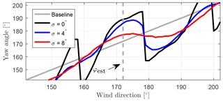 https://www.wind-energ-sci.net/3/869/2018/wes-3-869-2018-f08
