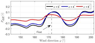 https://www.wind-energ-sci.net/3/869/2018/wes-3-869-2018-f09