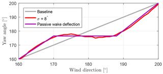 https://www.wind-energ-sci.net/3/869/2018/wes-3-869-2018-f15