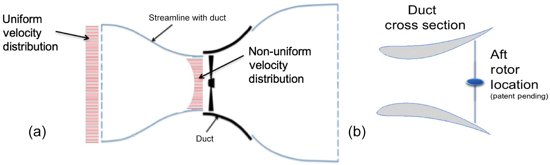 actuator disc methods applied to wind turbines