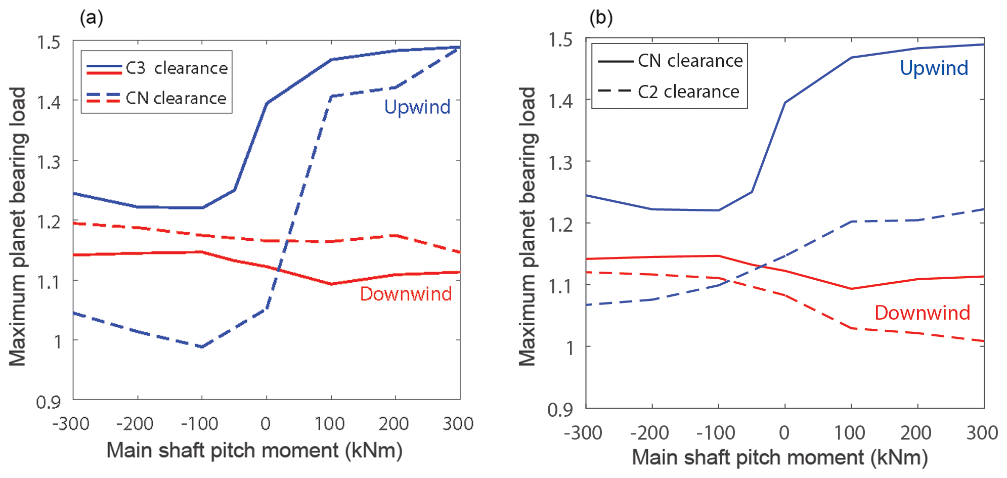 WES - Comparison of planetary bearing load-sharing