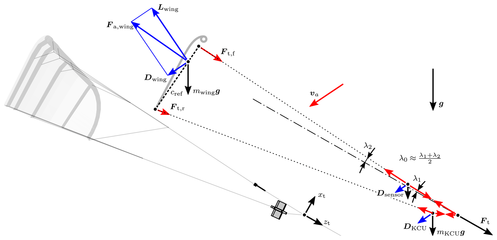 Wes Aerodynamic Characterization Of A Soft Kite By In Situ Flow Circle J Trailer Wiring Diagrams Https 4