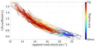 https://www.wind-energ-sci.net/4/1/2019/wes-4-1-2019-f18