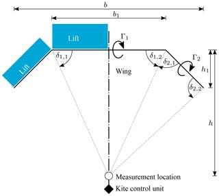 https://www.wind-energ-sci.net/4/1/2019/wes-4-1-2019-f20