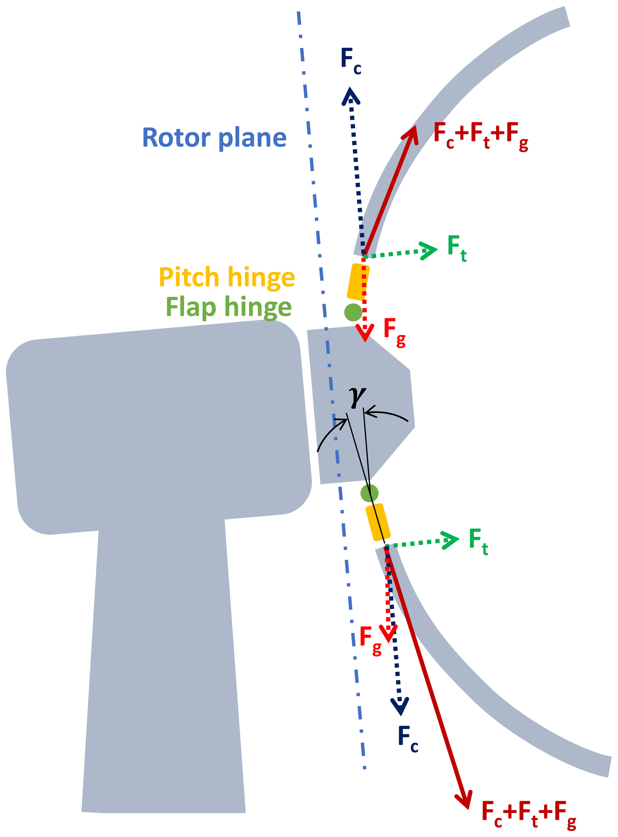 WES - Comparison between upwind and downwind designs of a 10