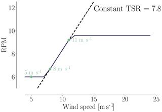 https://www.wind-energ-sci.net/4/163/2019/wes-4-163-2019-f16