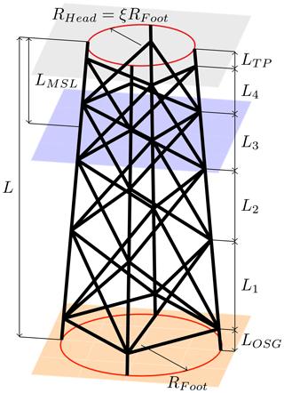 https://www.wind-energ-sci.net/4/23/2019/wes-4-23-2019-f01
