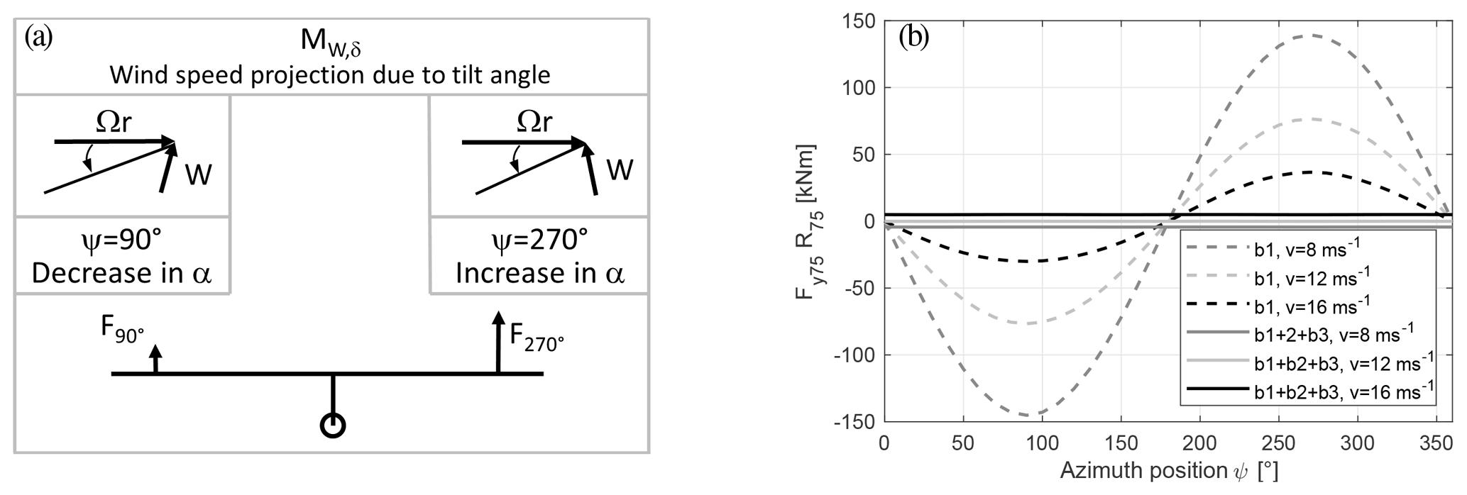 WES - Qualitative yaw stability analysis of free-yawing downwind