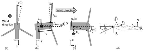 https://www.wind-energ-sci.net/4/233/2019/wes-4-233-2019-f04