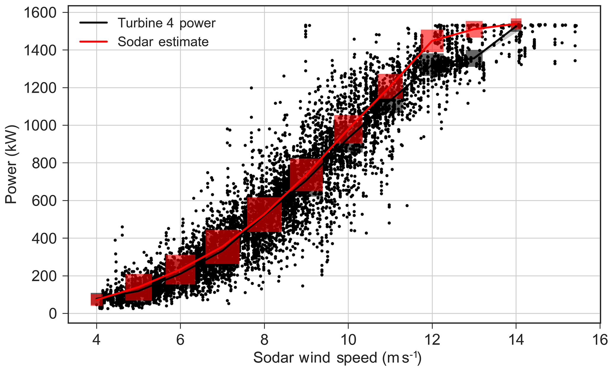 WES - Initial results from a field campaign of wake steering applied