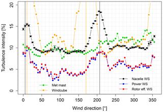 https://www.wind-energ-sci.net/4/287/2019/wes-4-287-2019-f04
