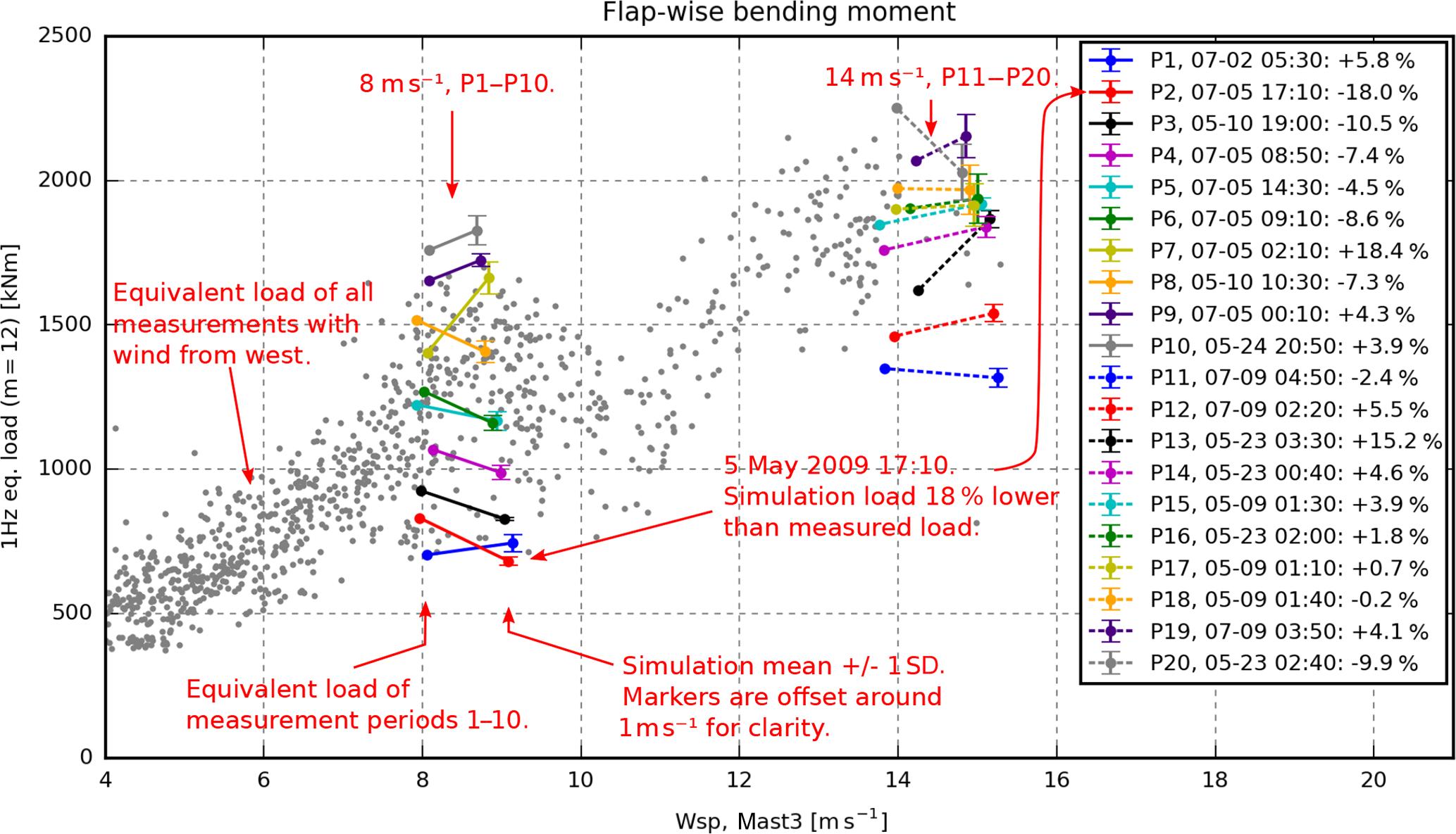 b43967a05 WES - More accurate aeroelastic wind-turbine load simulations using ...