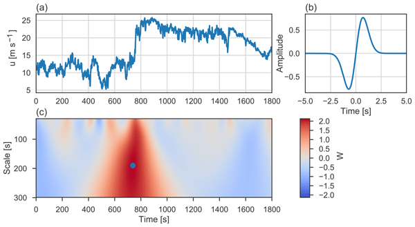 WES - Detection and characterization of extreme wind speed ramps