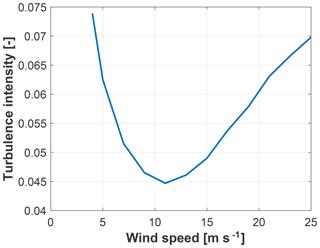 https://www.wind-energ-sci.net/4/397/2019/wes-4-397-2019-f03