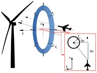 https://www.wind-energ-sci.net/4/451/2019/wes-4-451-2019-f07
