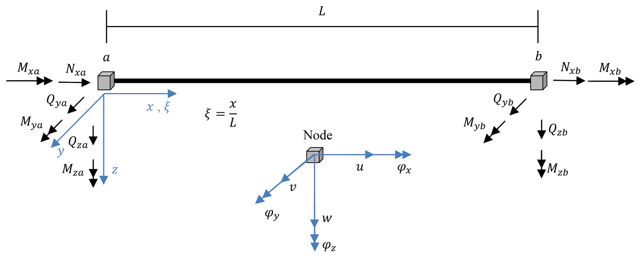 WES - Determination of natural frequencies and mode shapes of a wind