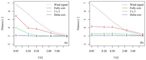 https://www.wind-energ-sci.net/4/581/2019/wes-4-581-2019-f13