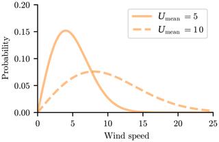 https://www.wind-energ-sci.net/4/663/2019/wes-4-663-2019-f07