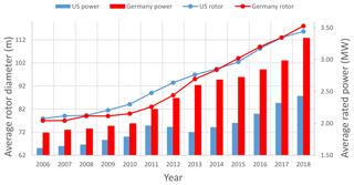 https://www.wind-energ-sci.net/5/105/2020/wes-5-105-2020-f02