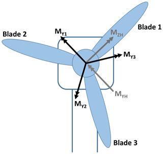 https://www.wind-energ-sci.net/5/105/2020/wes-5-105-2020-f03