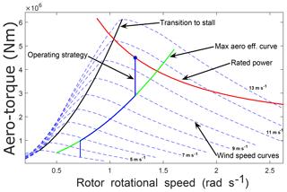 https://www.wind-energ-sci.net/5/105/2020/wes-5-105-2020-f06