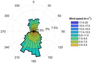 https://www.wind-energ-sci.net/5/125/2020/wes-5-125-2020-f03