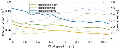 https://www.wind-energ-sci.net/5/125/2020/wes-5-125-2020-f10