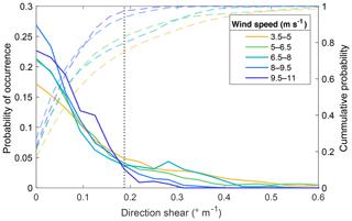 https://www.wind-energ-sci.net/5/125/2020/wes-5-125-2020-f11