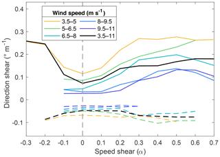 https://www.wind-energ-sci.net/5/125/2020/wes-5-125-2020-f13