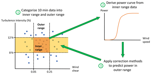https://www.wind-energ-sci.net/5/199/2020/wes-5-199-2020-f03