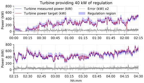 https://www.wind-energ-sci.net/5/225/2020/wes-5-225-2020-f09