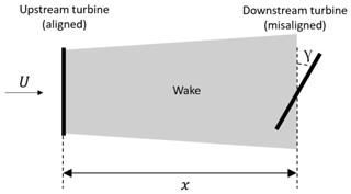 https://www.wind-energ-sci.net/5/427/2020/wes-5-427-2020-f03