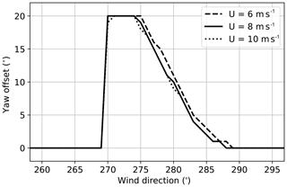 https://www.wind-energ-sci.net/5/451/2020/wes-5-451-2020-f02