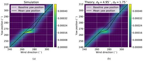https://www.wind-energ-sci.net/5/451/2020/wes-5-451-2020-f08