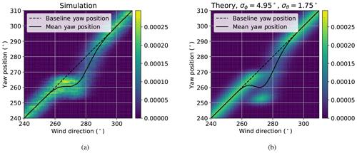 https://www.wind-energ-sci.net/5/451/2020/wes-5-451-2020-f09