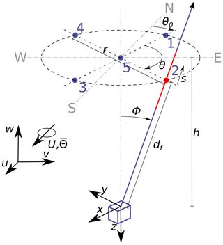 https://www.wind-energ-sci.net/5/519/2020/wes-5-519-2020-f01