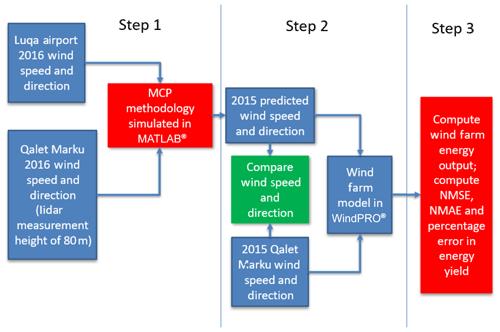 https://www.wind-energ-sci.net/5/601/2020/wes-5-601-2020-f07