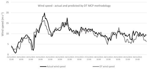 https://www.wind-energ-sci.net/5/601/2020/wes-5-601-2020-f12