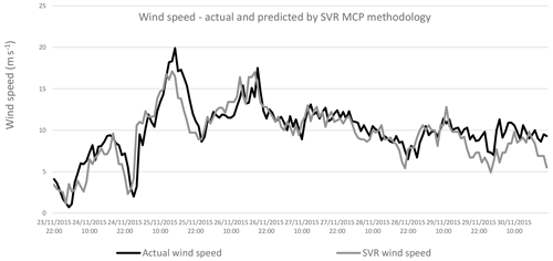 https://www.wind-energ-sci.net/5/601/2020/wes-5-601-2020-f13
