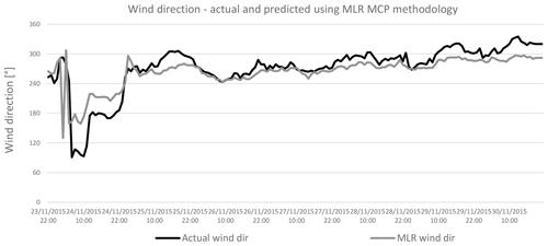 https://www.wind-energ-sci.net/5/601/2020/wes-5-601-2020-f14